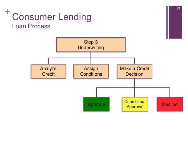 Immediate - Money Lender