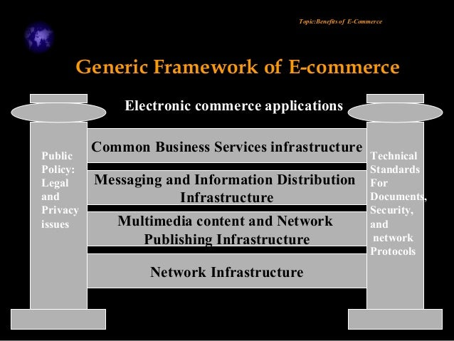 an introduction to e commerce on the internet Introduction the internet is a global system of interconnected computer networks that uses the standard internet protocol (tcp/ip) to link several billion devices.
