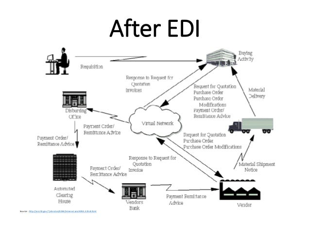introduction to edi electronic data interchange