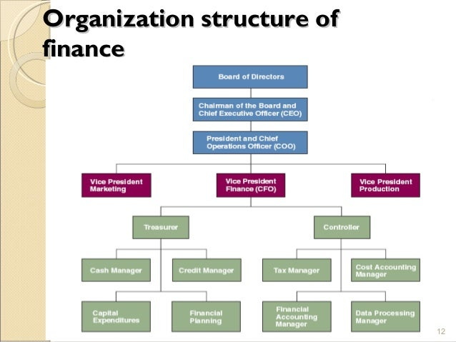 an introduction to corporate finance and its purpose and importance in an organization Financial reporting is a vital part of corporate governance in this lesson, you'll learn what financial reporting is, its primary components, its purpose, and be provided with some examples.