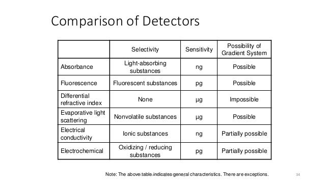 Comparison of Detectors Note