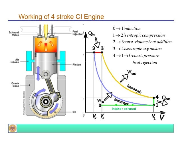 ic engine Various scientists and engineers contributed to the development of internal combustion engines in 1791, john barber developed a turbine in 1794 thomas mead patented.