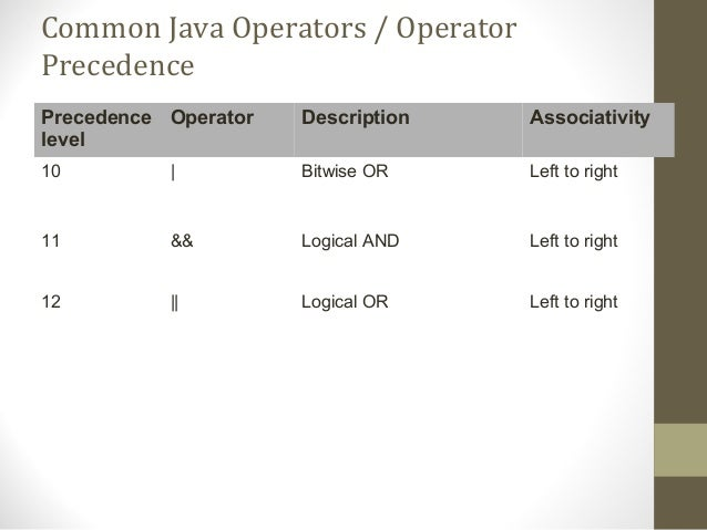 java assignment operator associativity