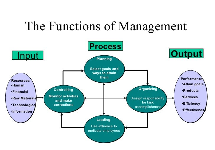 planning management functions The control function of management can be a good management control system stimulates action by spotting the significant variations from the original plan and.