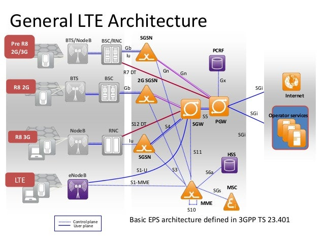 Introduction to mobile core network for Architecture 3g