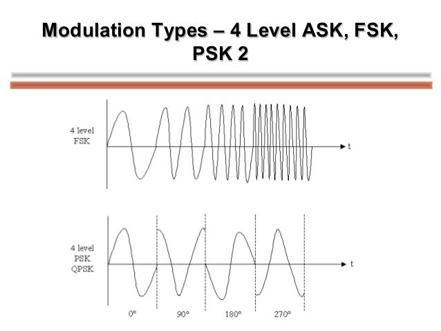 fsk modulation and demodulation This article discusses what is frequency shift keying, fsk modulation and demodulation circuit diagram working with description.