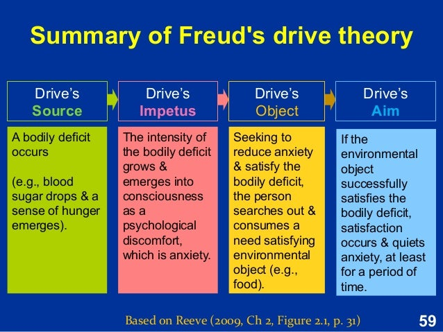 freud s drive theory motivation A theory of motivation developed by clark l hull, the drive-reduction theory focuses on how motivation originates from biological needs or drives in this theory, hull proposed a person's behaviour is an external display of his desire to satisfy his physical deficiencies.