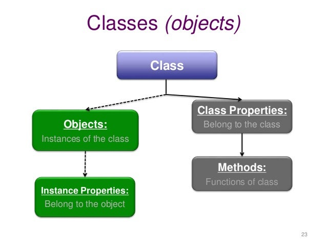 object oriented techniques Applying object-oriented techniques improves your ability to manage software complexity–particularly important when developing and.