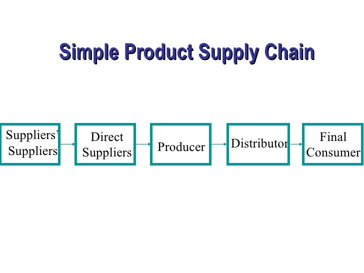 introduction of supply chain - research paper
