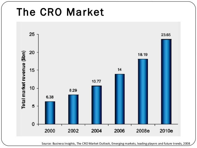 global cro market A market overview of the world's top 10 contract research organisations (cros) including their revenue and positioning the global cro market value reached $27 billion in 2014 and is expected to exceed $32 billion by 2017.