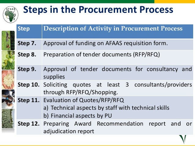 Procurement Process Steps Procurement Process Step