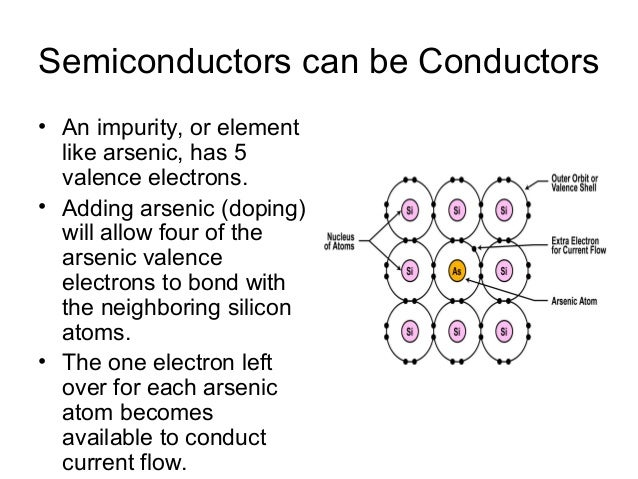 Copper Conductor Atoms : Introduction to semiconductor materials