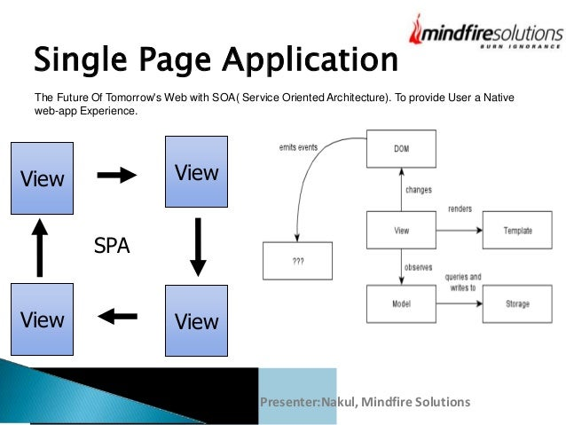 Introduction To Single Page Application With Angular Js