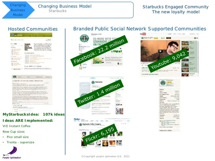 starbucks business model Business model of starbucks customer segments starbucks has a mass market business model, with no significant differentiation between customer segments.