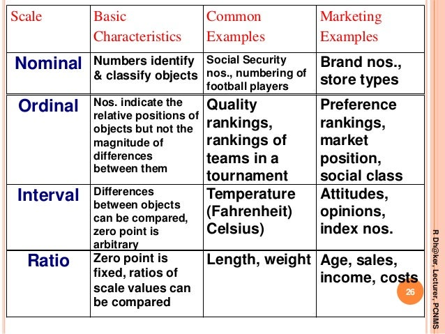 ratio and interval scale data Instructions: decide what the correct level of measurement is for each of the  examples below levels of measurement: nominal ordinal interval ratio  examples.