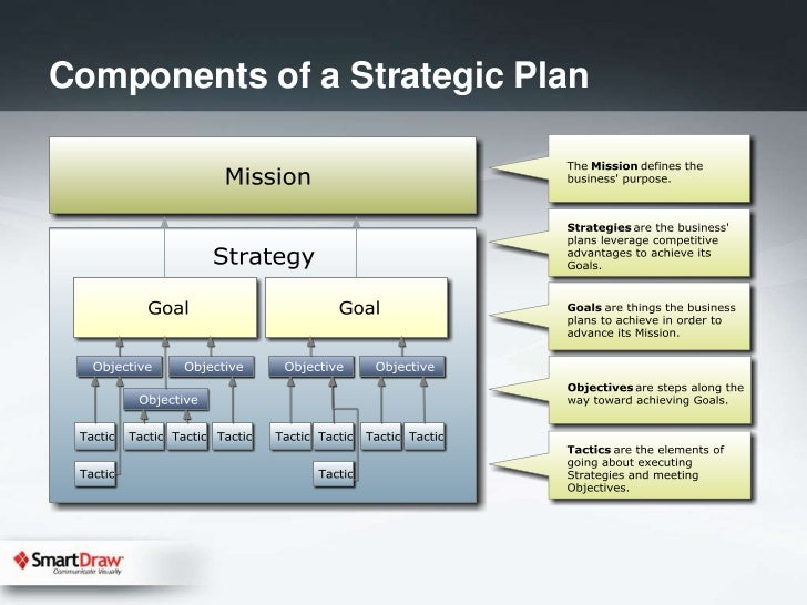 basic components of a strategic information system plan Strategic information systems planning process is intended to ensure that technology activities are properly aligned with the evolving needs and strategies of the.