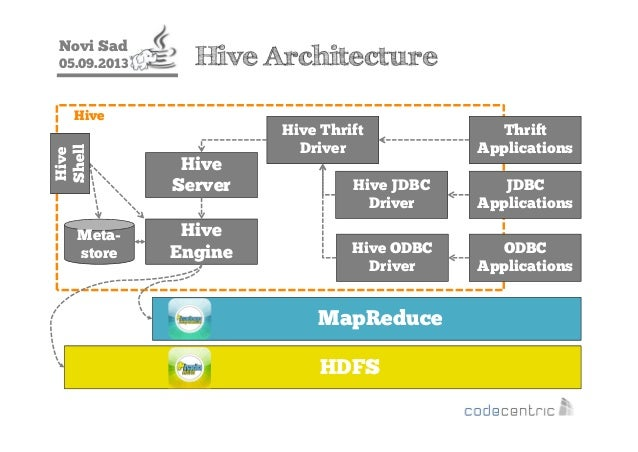 introduction-to-the-hadoop-ecosystem-with-hadoop-20-aka-yarn-java ...