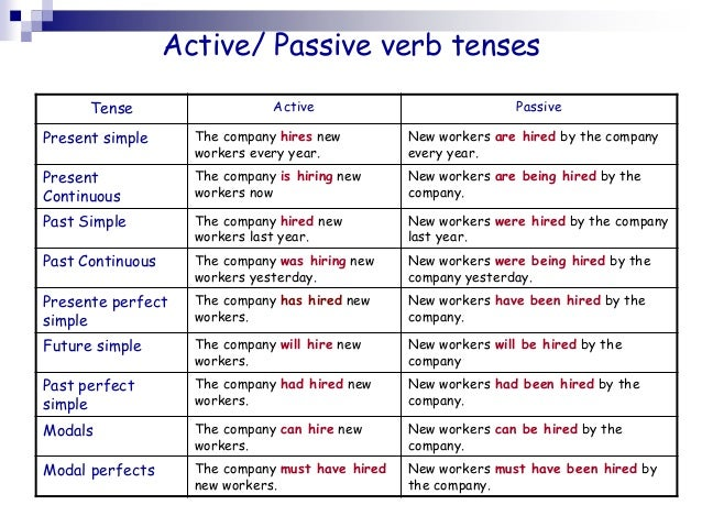 essay past tense or present
