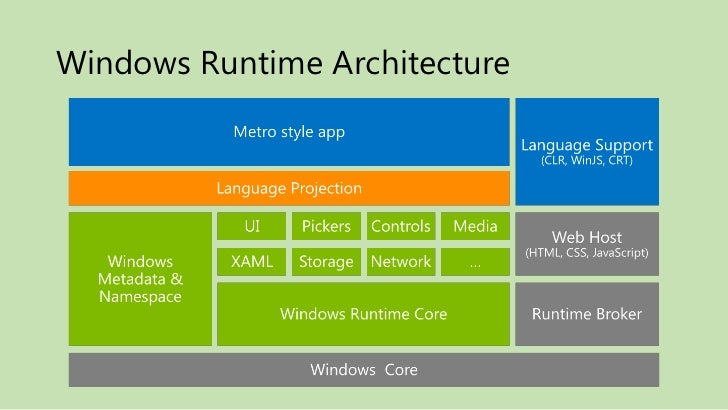 Introduction to windows 8 development for Windows 7 architecture
