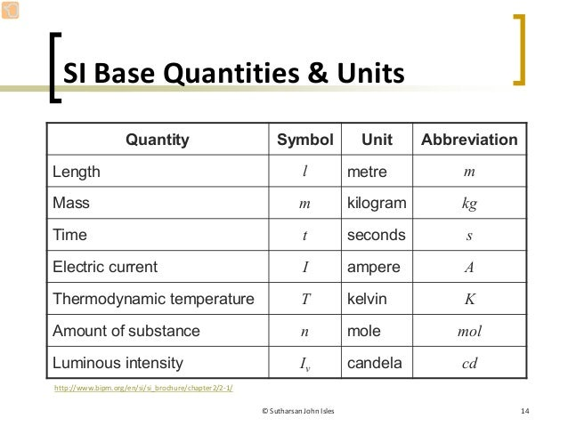 Electrical Measurement Terms : Units of electric current