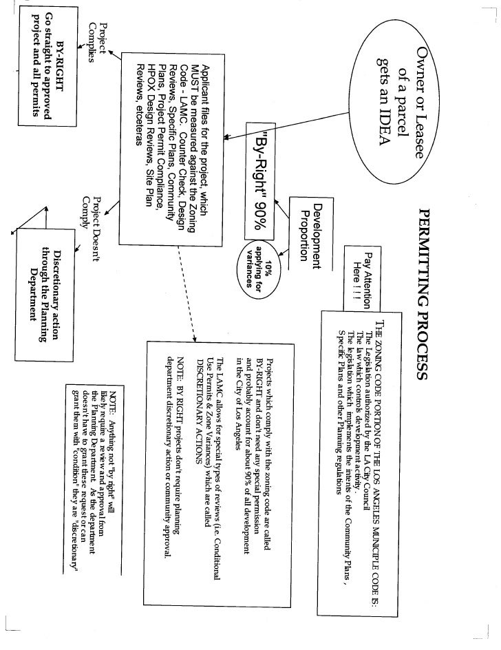 Planning and Land Use 101 - Intro flow chart
