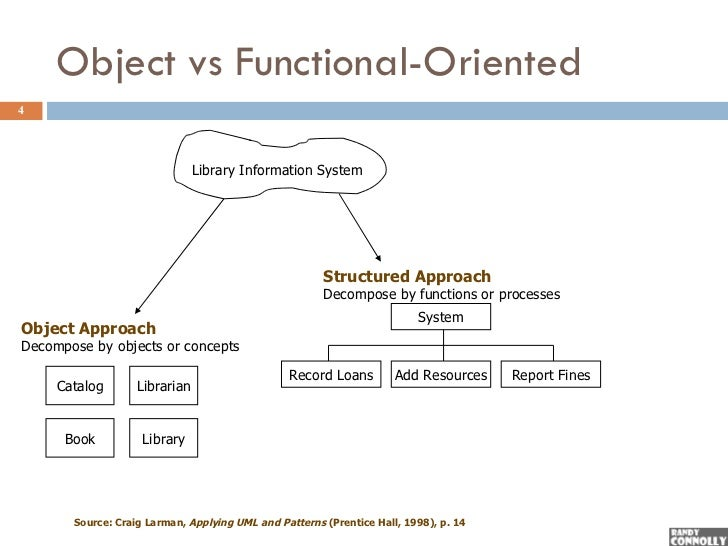 object oriented paradigm Examples of object-oriented languages include c#, java, perl and python key differences one of the most important characteristics of procedural programming is that it relies on procedures that operate on data - these are two separate concepts in object-oriented programming, these two concepts are bundled into objects.