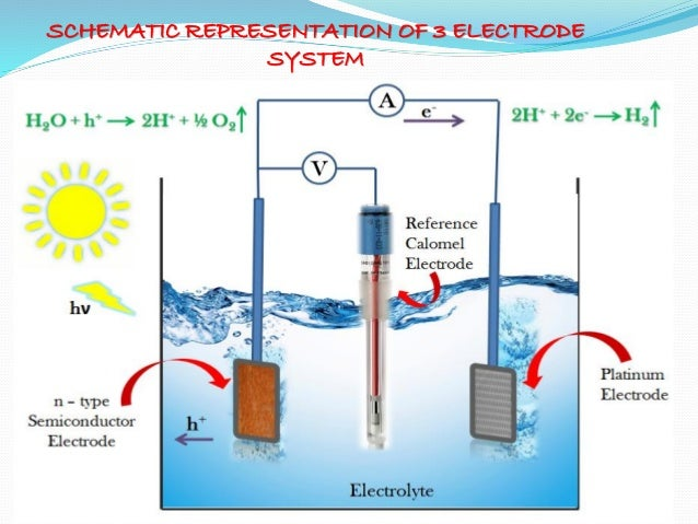 Introduction To Photoelectrochemical Pec Water Splitting
