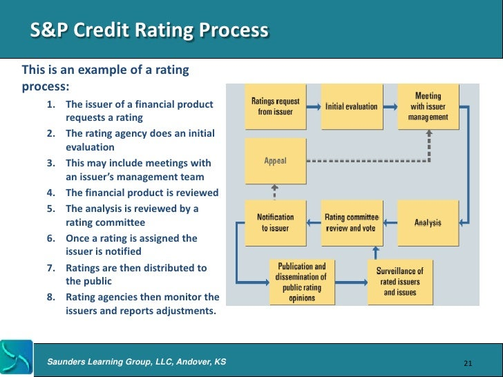 credit rating company Any securities of kuwait projects company (holding) ksc (closed) (kipco)   credit rating information presents the view of each rating agency regarding the.