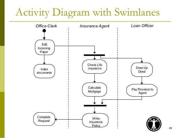 how to draw activity diagram in uml