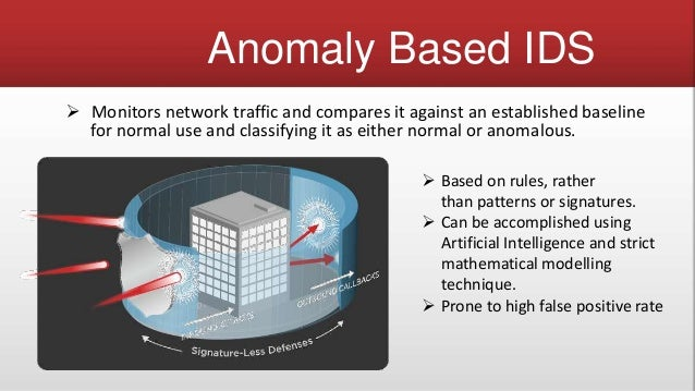 Intrusion Detection And Prevention System