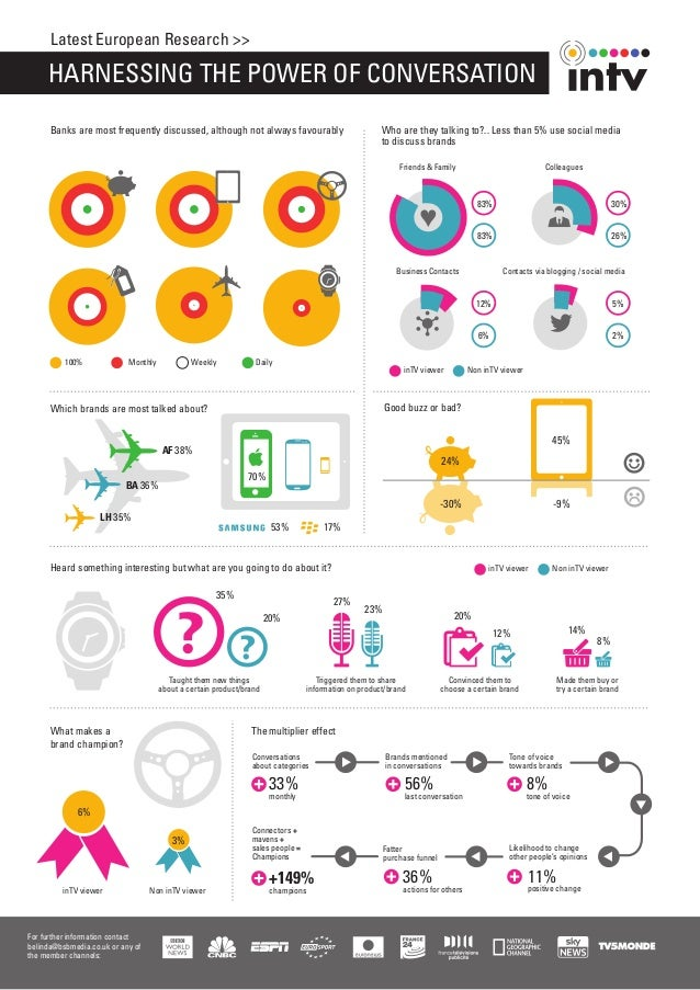 inTV - Harnessing the power of conversations - infographic