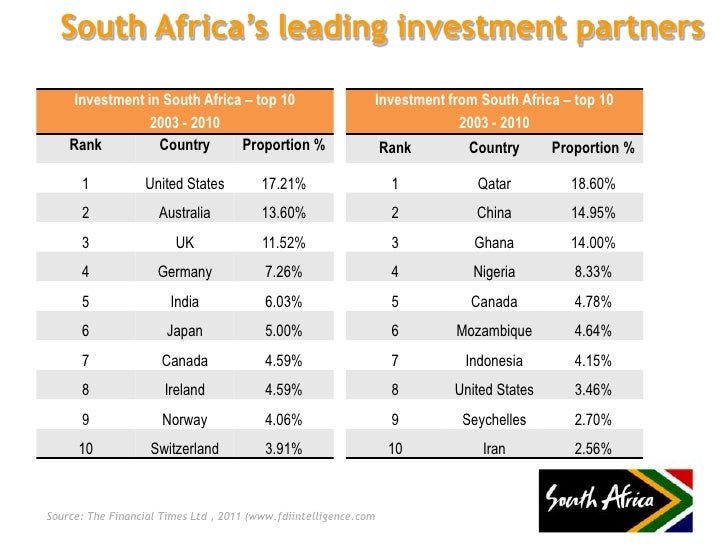 Best investments options in south africa