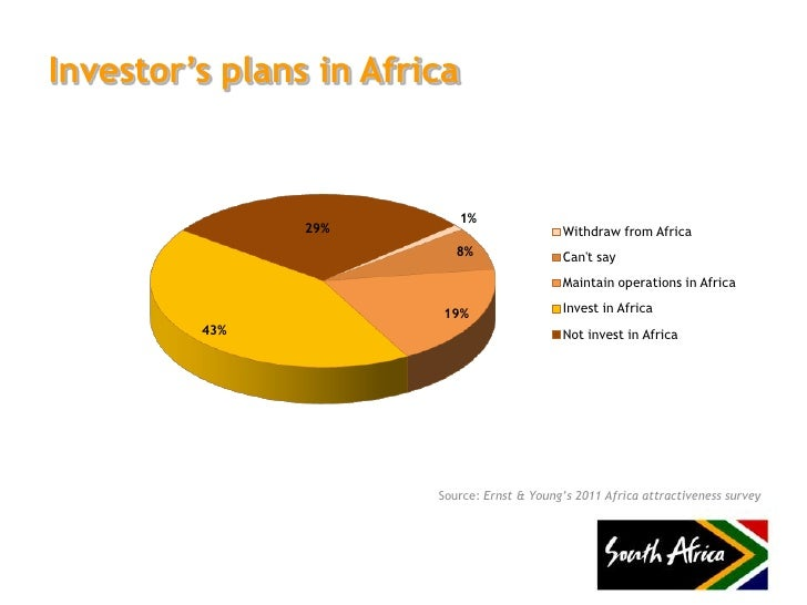 Best savings options in south africa