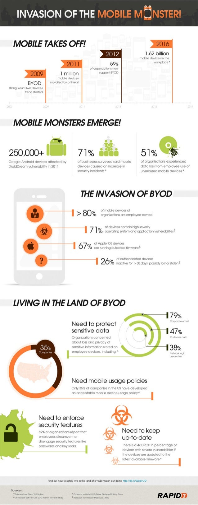 Expansion of BYOD (Bring your own device) and Mobile Security