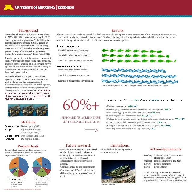 University of Minnesota Extension is an equal opportunity educator and employer. Acknowledgements Results The majority of ...