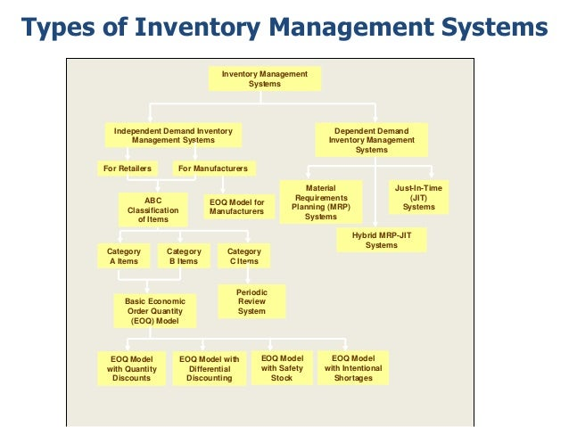 inventory system thesis Transcript of thesis presentation introduction what is our goal sales and inventory system for jay's mini grocery a proposed system what is sales and inventory.