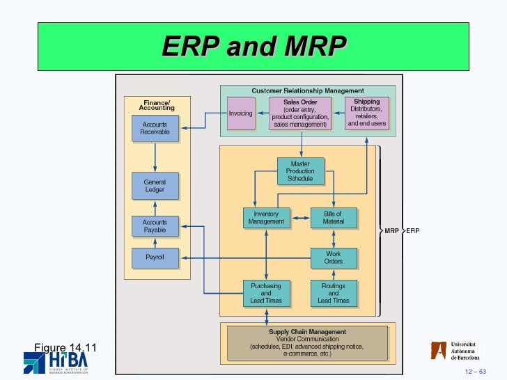 mrp process and inventory management Manufacturing resource planning (mrp ii) evolved from early materials requirement planning (mrp) inventory management is the process of ordering.
