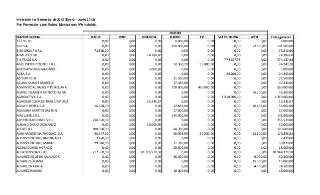 Inversión 1er Semestre de 2012 (Enero - Junio 2012) Por Proveedor y por Rubro. Montos con IVA incluido.  RAZON SOCIAL  103...