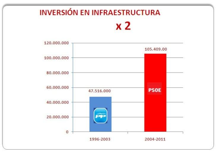 Inversión en infraestructuras - multiplicados por DOS