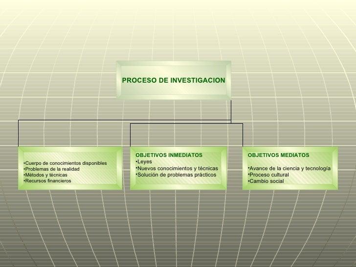 PROCESO DE INVESTIGACION <ul><li>Cuerpo de conocimientos disponibles </li></ul><ul><li>Problemas de la realidad </li></ul>...