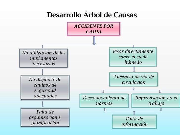 Salud ocupacional accidente de trabajo at o it for Investigacion de arboles