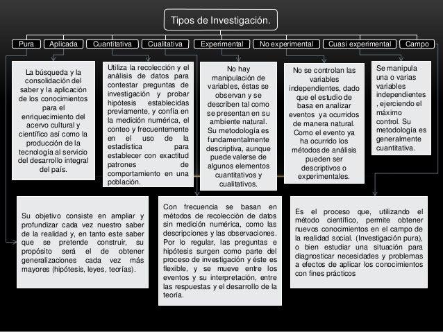 Tipos de investigaci n cuadro sin ptico for Tipos de cuadros