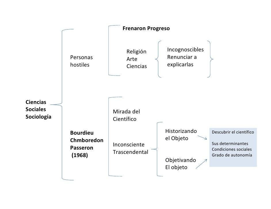 Investigacion ciencias sociales