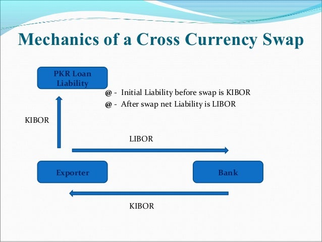 How to Hedge Currency pictures