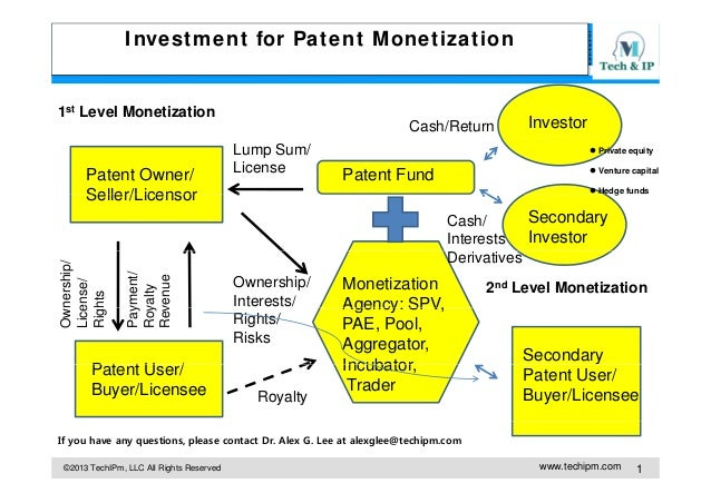 Investment for Patent Monetization  1st Level Monetization Cash/Return   Private equity  Venture capital  Patent Fund  ...