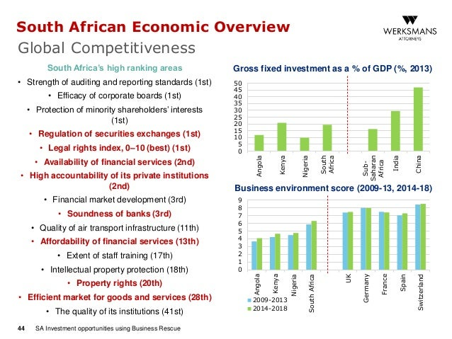 Small business investment opportunities south africa