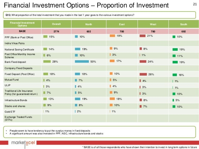 investment avenues in india essay