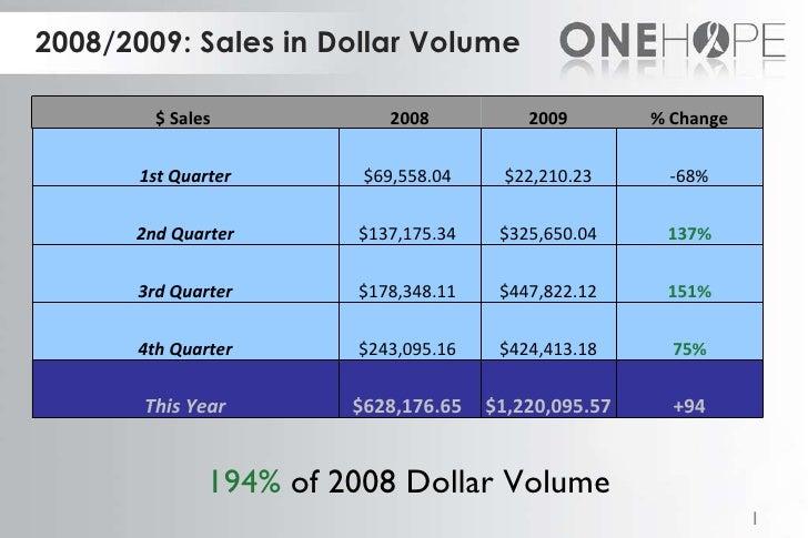 2008/2009: Sales in Dollar Volume 194%  of 2008 Dollar Volume $ Sales  2008 2009 % Change 1st Quarter $69,558.04  $22,210....