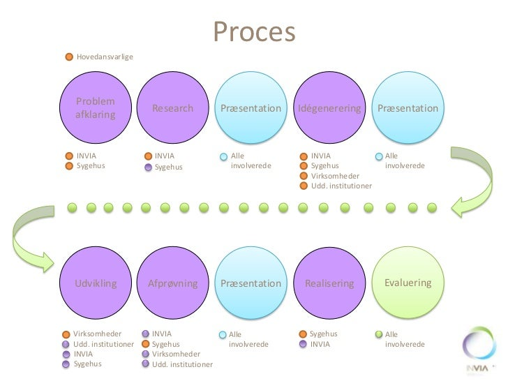 ProcesHovedansvarligeProblem                     Research             Præsentation    Idégenerering          Præsentationa...