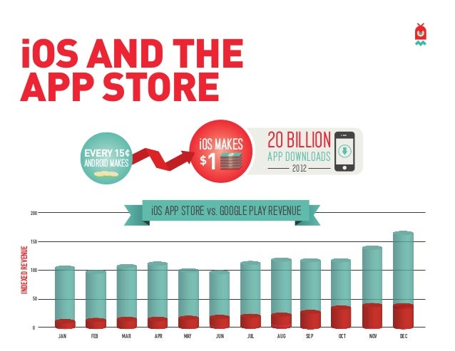 iOS AND THE APP STORE 20 BILLION  iOS MAKES  1  EVERY 15¢  $  ANDROID MAKES  APP DOWNLOADS  ! ! ! ! ! ! ! ! ! !  2012  iOS...